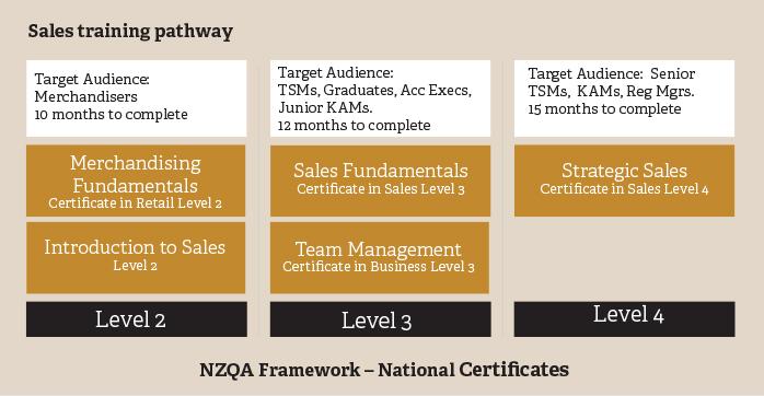 sales pathway